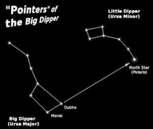 The asterisms of the Big and Little Dippers in Ursa Major and Minor.